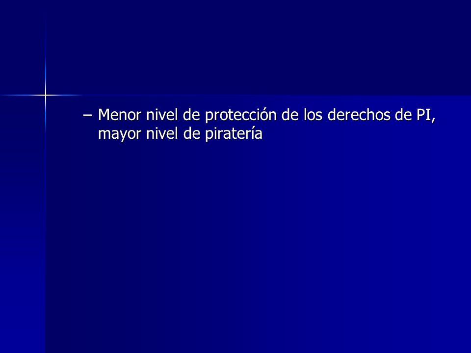 –Menor nivel de protección de los derechos de PI, mayor nivel de piratería