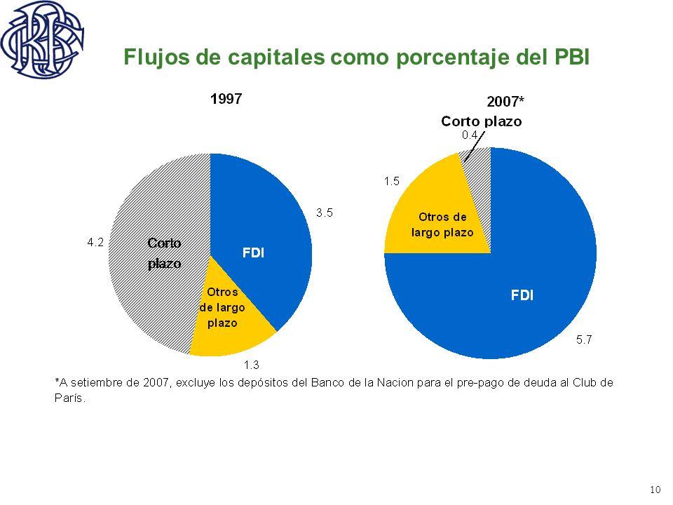 10 Flujos de capitales como porcentaje del PBI