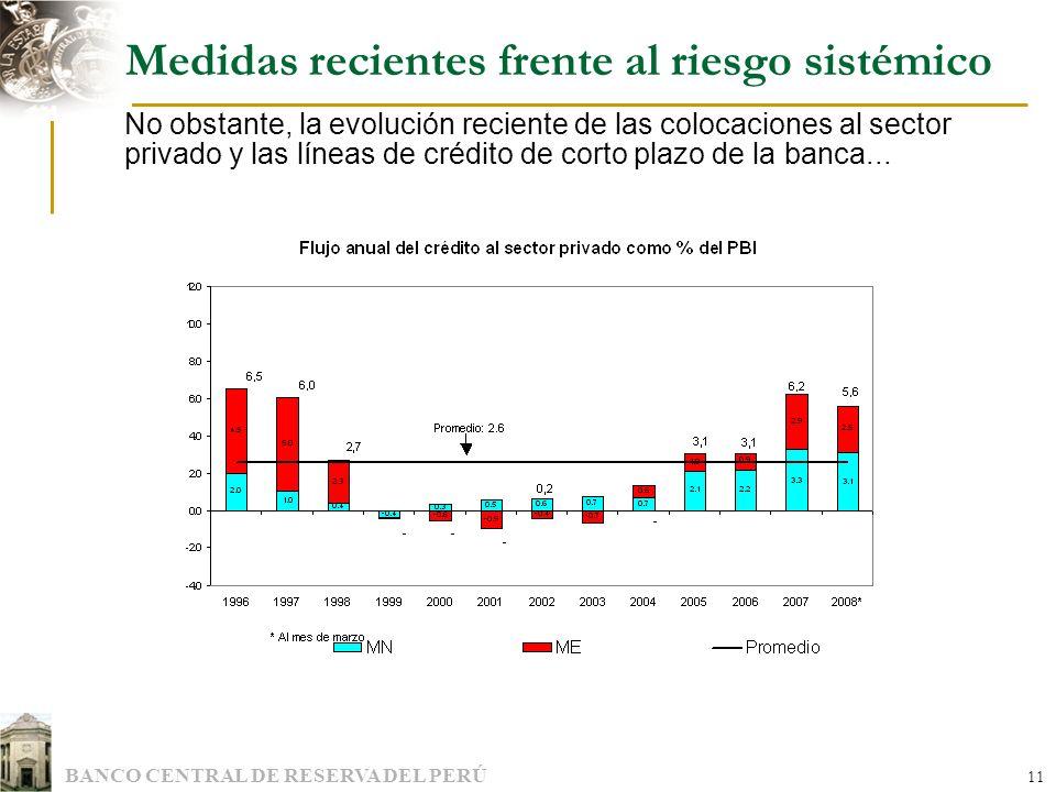 BANCO CENTRAL DE RESERVA DEL PERÚ 11 Medidas recientes frente al riesgo sistémico No obstante, la evolución reciente de las colocaciones al sector pri