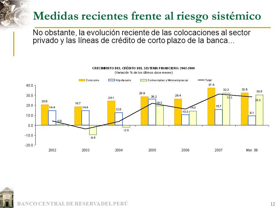 BANCO CENTRAL DE RESERVA DEL PERÚ 12 Medidas recientes frente al riesgo sistémico No obstante, la evolución reciente de las colocaciones al sector pri
