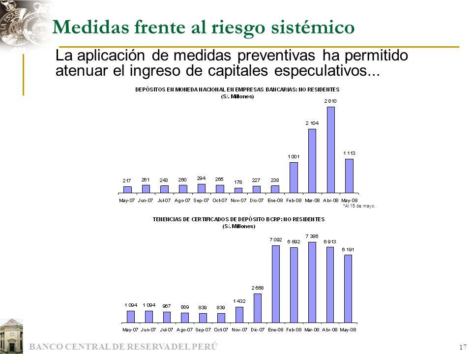 BANCO CENTRAL DE RESERVA DEL PERÚ 17 Medidas frente al riesgo sistémico La aplicación de medidas preventivas ha permitido atenuar el ingreso de capita