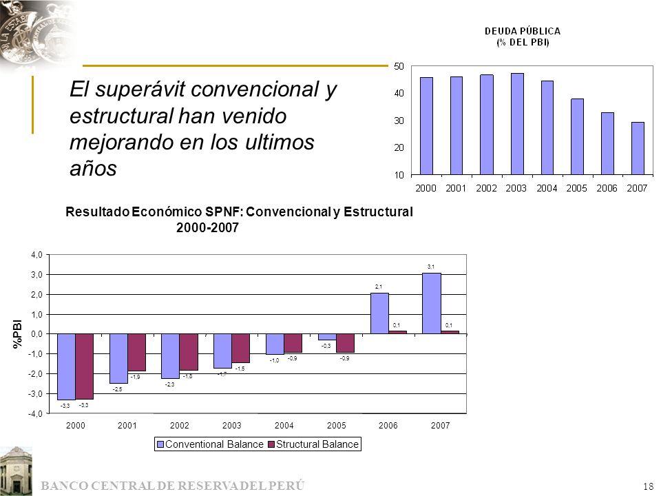 BANCO CENTRAL DE RESERVA DEL PERÚ 18 El superávit convencional y estructural han venido mejorando en los ultimos años Resultado Económico SPNF: Conven