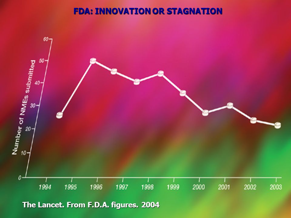 The Lancet. From F.D.A. figures. 2004 FDA: INNOVATION OR STAGNATION
