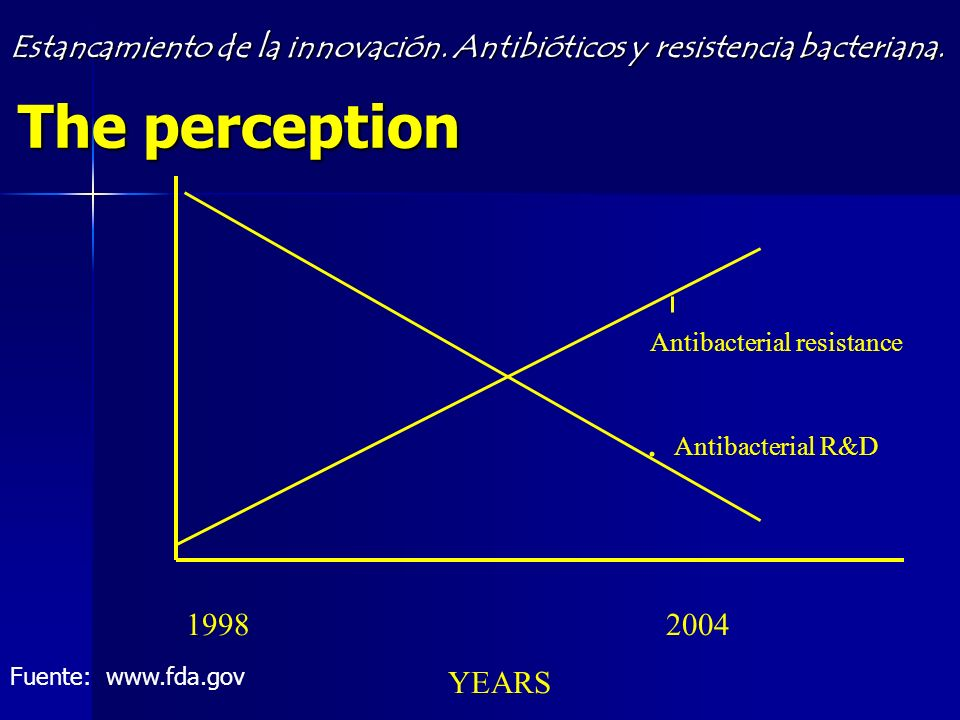 The perception 19982004 YEARS Antibacterial resistance Antibacterial R&D.