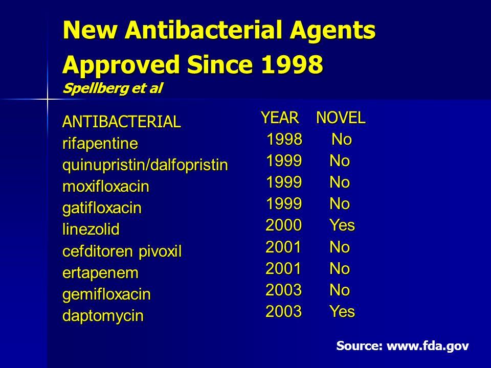 New Antibacterial Agents Approved Since 1998 Spellberg et al ANTIBACTERIALrifapentinequinupristin/dalfopristinmoxifloxacingatifloxacinlinezolid cefditoren pivoxil ertapenemgemifloxacindaptomycin YEAR 1998 1998 1999 1999 2000 2000 2001 2001 2003 2003 NOVEL No No Yes Yes No No Yes Yes Source: www.fda.gov