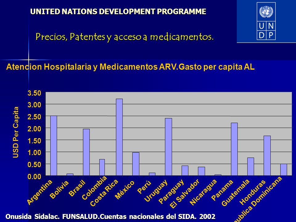 Atencion Hospitalaria y Medicamentos ARV.Gasto per capita AL 0.00 0.50 1.00 1.50 2.00 2.50 3.00 3.50 Argentina Bolivia Brasil Colombia Costa Rica Méxi