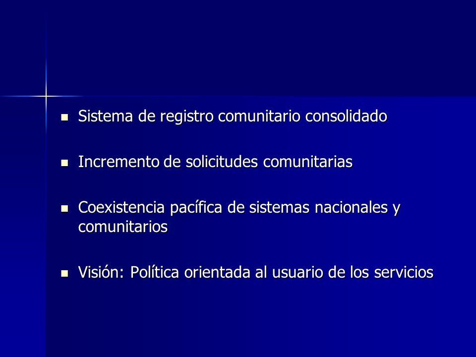 Sistema de registro comunitario consolidado Sistema de registro comunitario consolidado Incremento de solicitudes comunitarias Incremento de solicitud