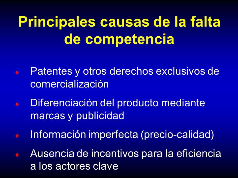 Principales causas de la falta de competencia Patentes y otros derechos exclusivos de comercialización Diferenciación del producto mediante marcas y p