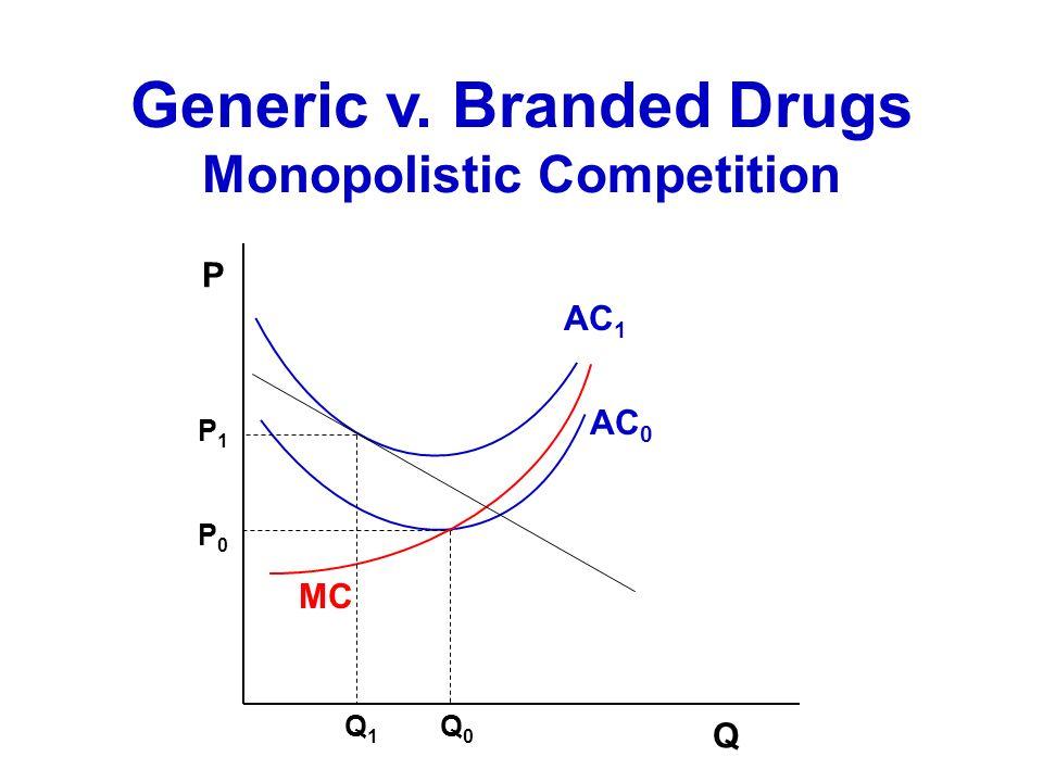 Generic v. Branded Drugs Monopolistic Competition Q MC AC 0 AC 1 P1P1 P0P0 P Q0Q0 Q1Q1
