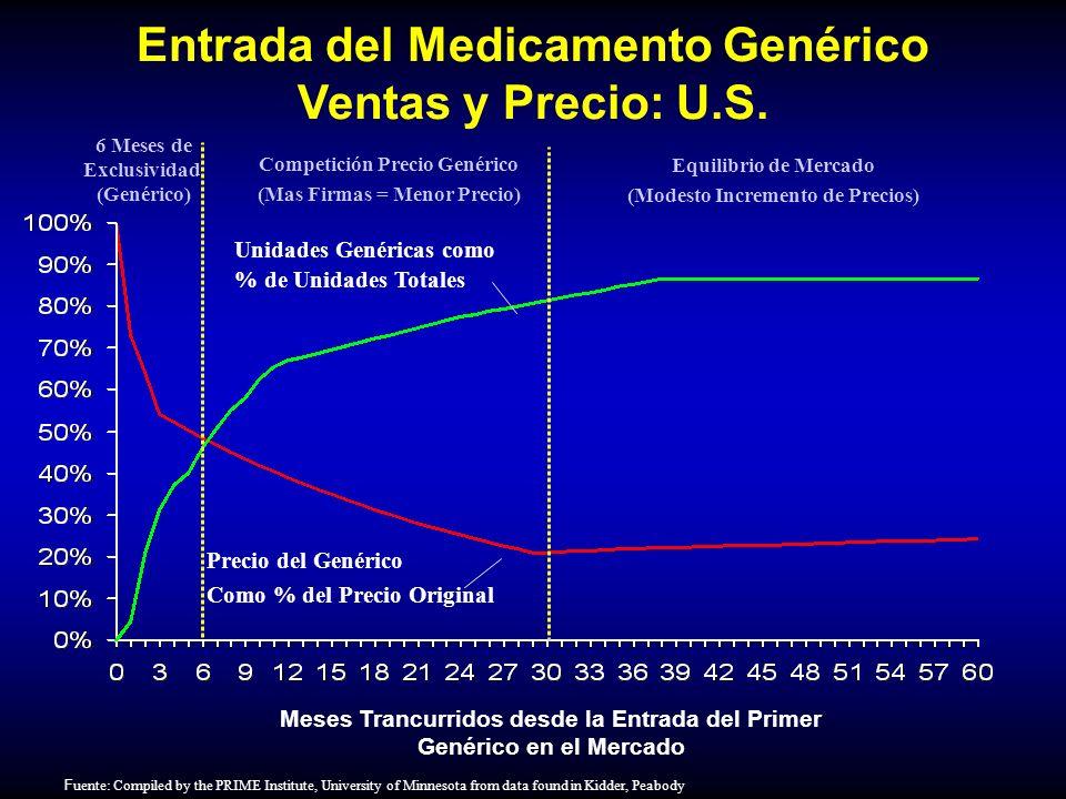 Meses Trancurridos desde la Entrada del Primer Genérico en el Mercado Entrada del Medicamento Genérico Ventas y Precio: U.S. F uente: Compiled by the