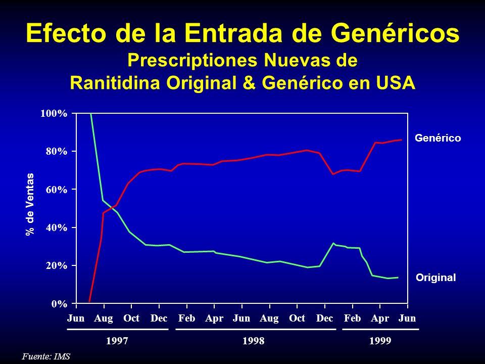 Efecto de la Entrada de Genéricos Prescriptiones Nuevas de Ranitidina Original & Genérico en USA Fuente: IMS % de Ventas Genérico Original 100% 0% 20%