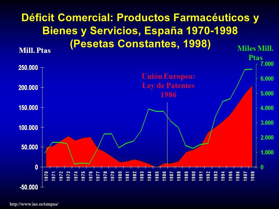 Déficit Comercial: Productos Farmacéuticos y Bienes y Servicios, España 1970-1998 (Pesetas Constantes, 1998) Mill. Ptas Unión Europea: Ley de Patentes
