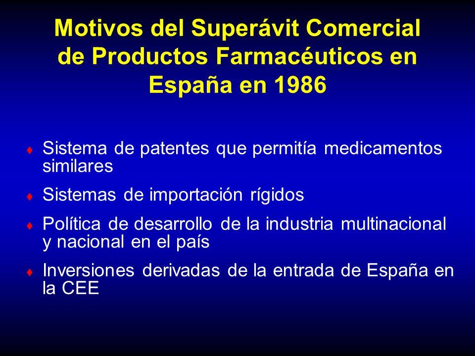 Motivos del Superávit Comercial de Productos Farmacéuticos en España en 1986 Sistema de patentes que permitía medicamentos similares Sistemas de impor