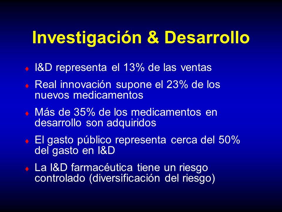 Investigación & Desarrollo I&D representa el 13% de las ventas Real innovación supone el 23% de los nuevos medicamentos Más de 35% de los medicamentos