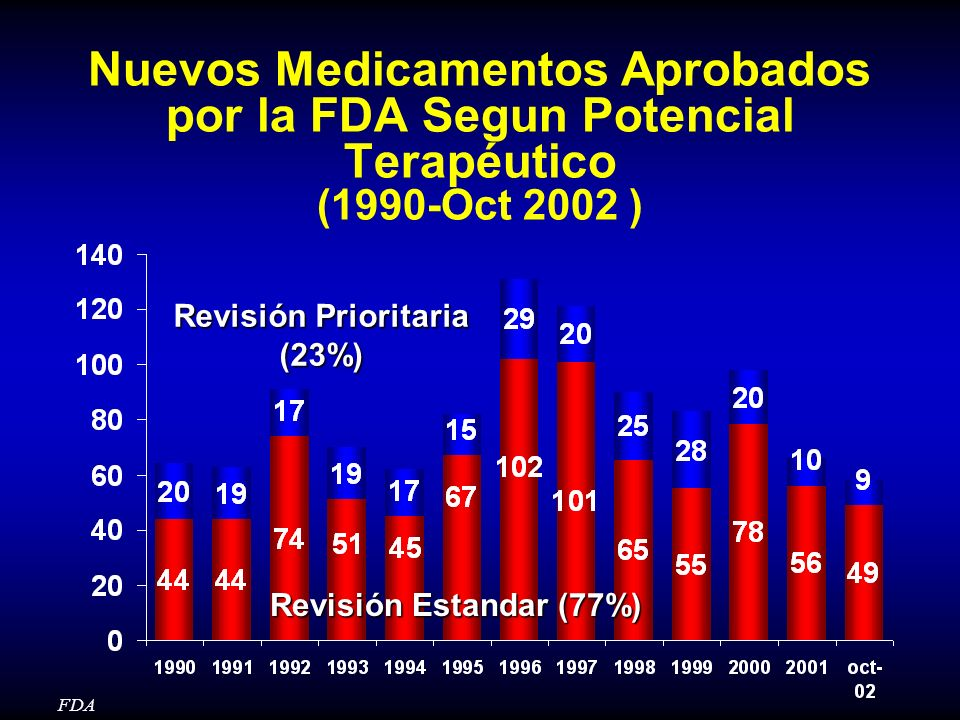 Nuevos Medicamentos Aprobados por la FDA Segun Potencial Terapéutico (1990-Oct 2002 ) FDA Revisión Estandar (77%) Revisión Prioritaria (23%)