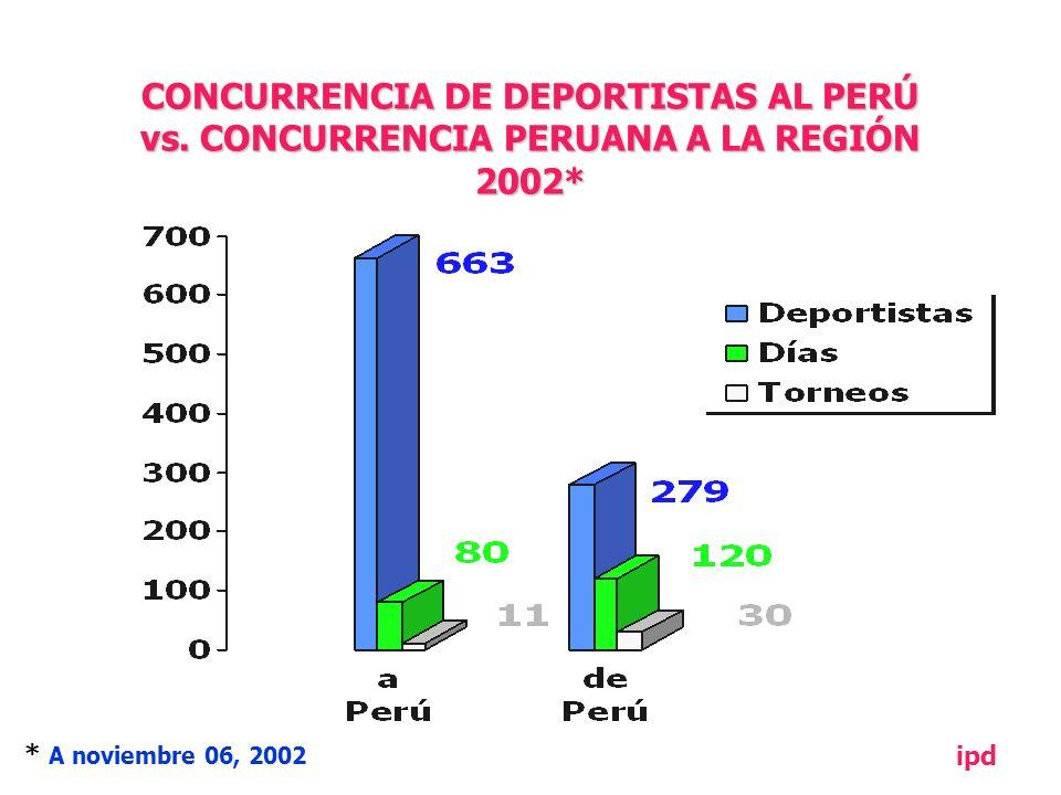 CONCURRENCIA DE DEPORTISTAS AL PERÚ vs.