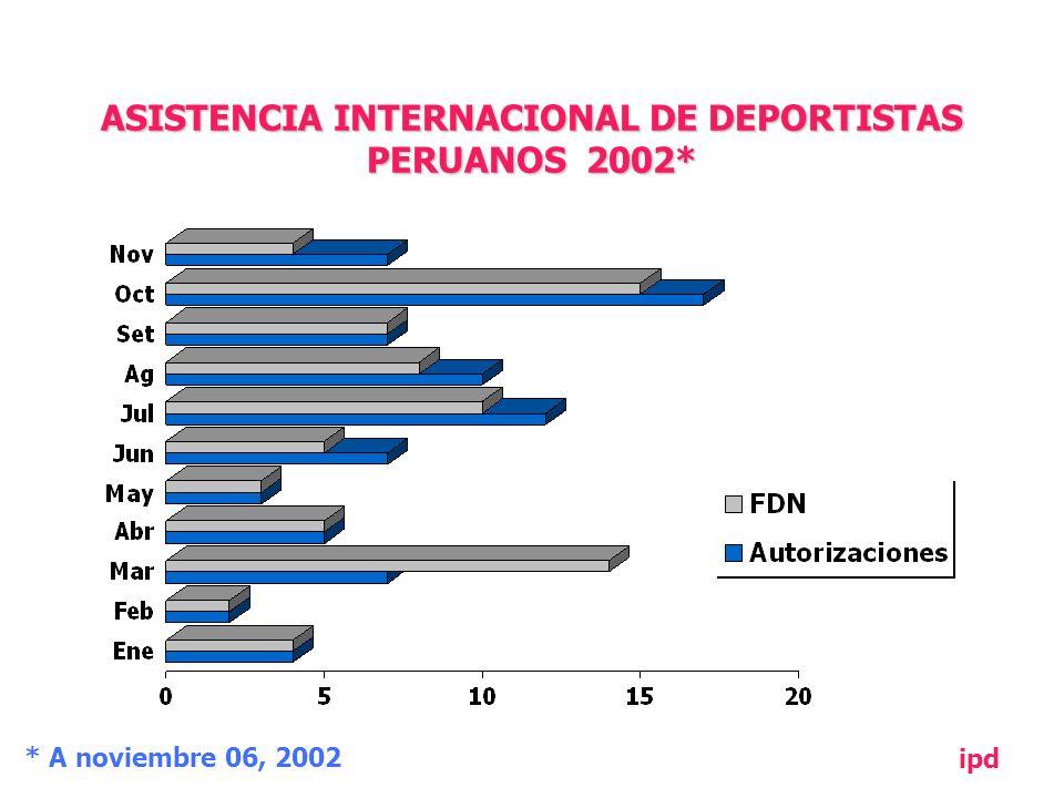 ASISTENCIA INTERNACIONAL DE DEPORTISTAS PERUANOS 2002* * A noviembre 06, 2002 ipd