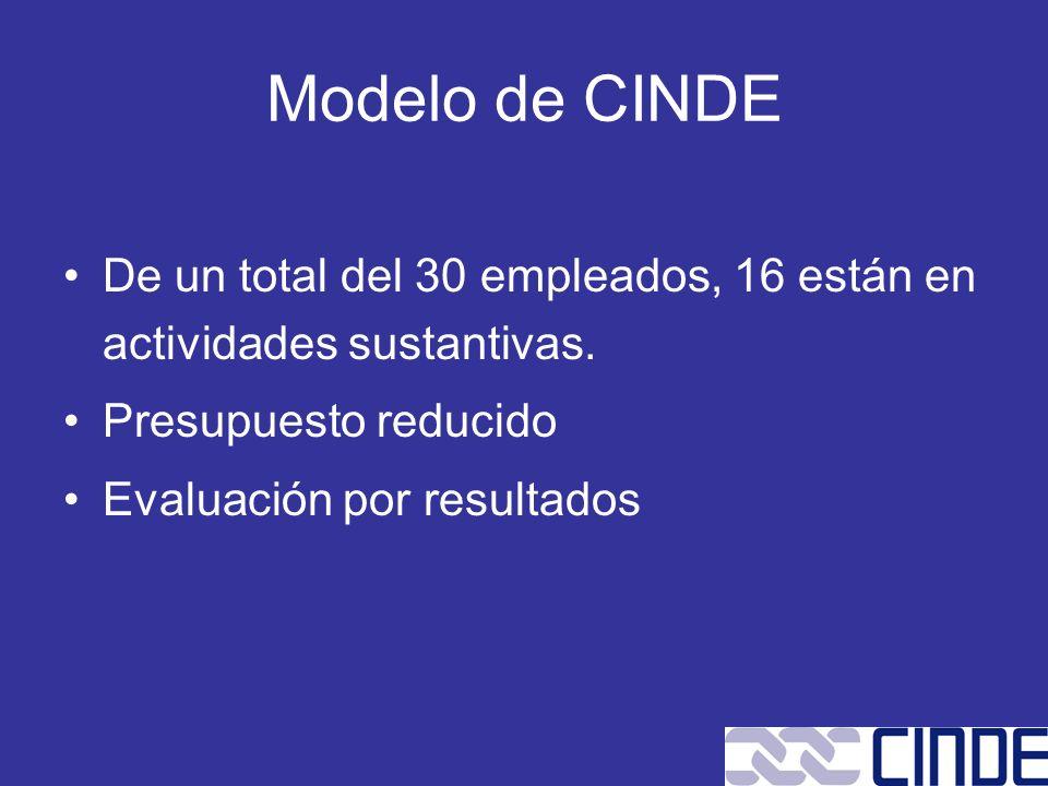 Modelo de CINDE De un total del 30 empleados, 16 están en actividades sustantivas. Presupuesto reducido Evaluación por resultados
