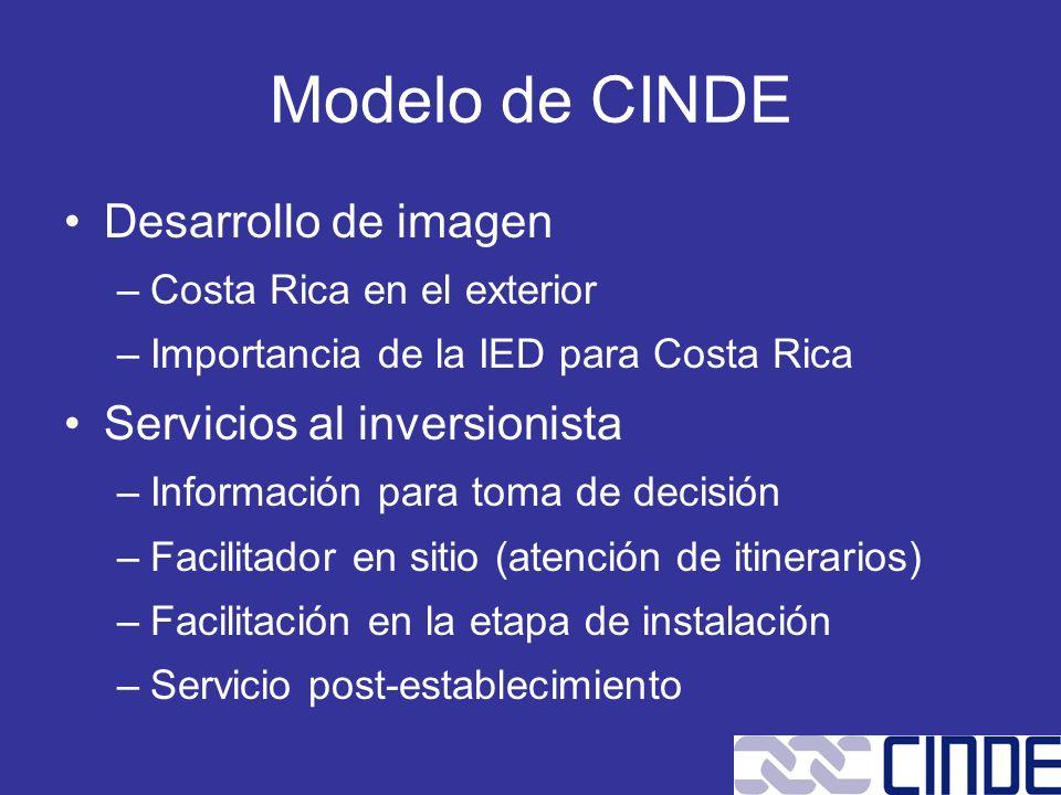 Modelo de CINDE Desarrollo de imagen –Costa Rica en el exterior –Importancia de la IED para Costa Rica Servicios al inversionista –Información para to
