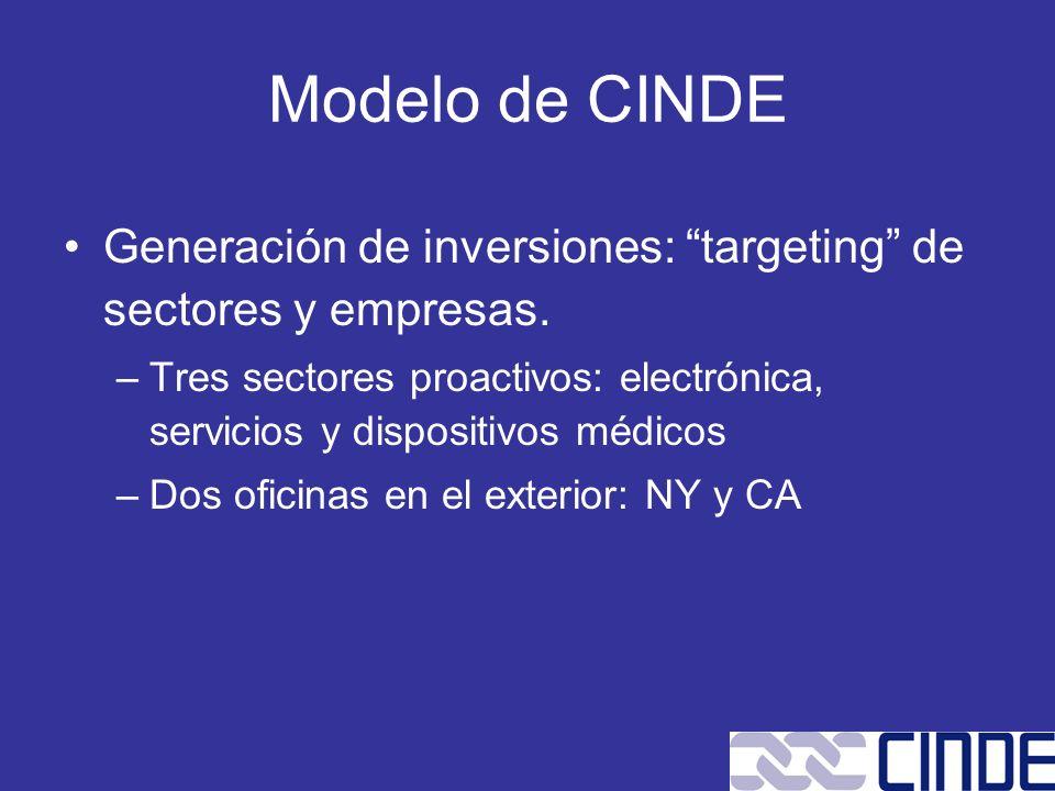 Modelo de CINDE Generación de inversiones: targeting de sectores y empresas. –Tres sectores proactivos: electrónica, servicios y dispositivos médicos