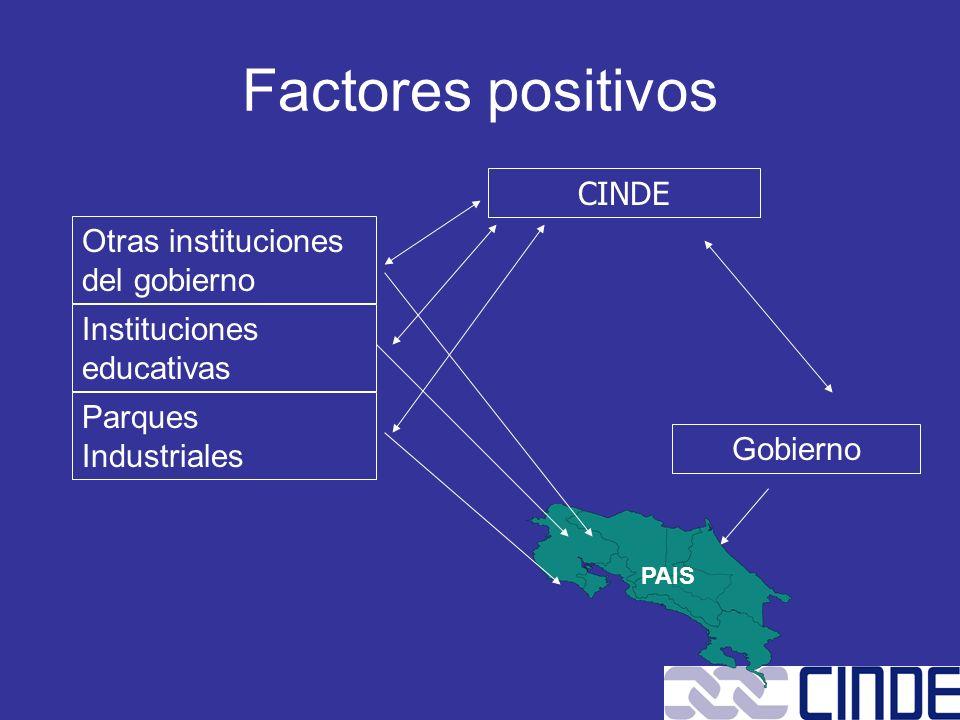 Gobierno CINDE Otras instituciones del gobierno Instituciones educativas Parques Industriales PAIS