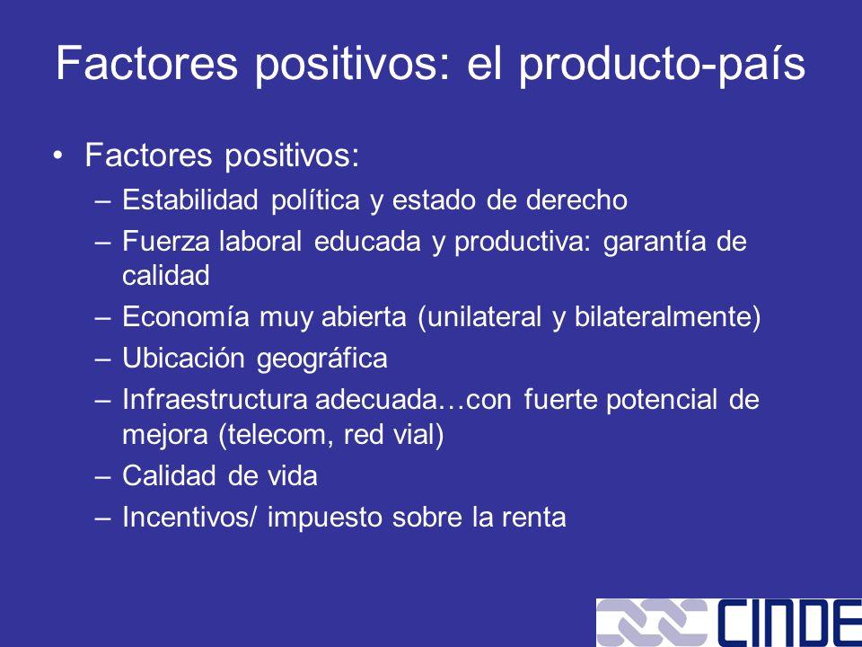 Factores positivos: el producto-país Factores positivos: –Estabilidad política y estado de derecho –Fuerza laboral educada y productiva: garantía de c