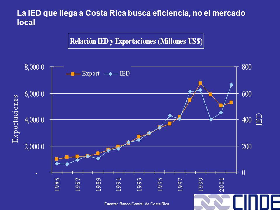 Fuente: Banco Central de Costa Rica La IED que llega a Costa Rica busca eficiencia, no el mercado local