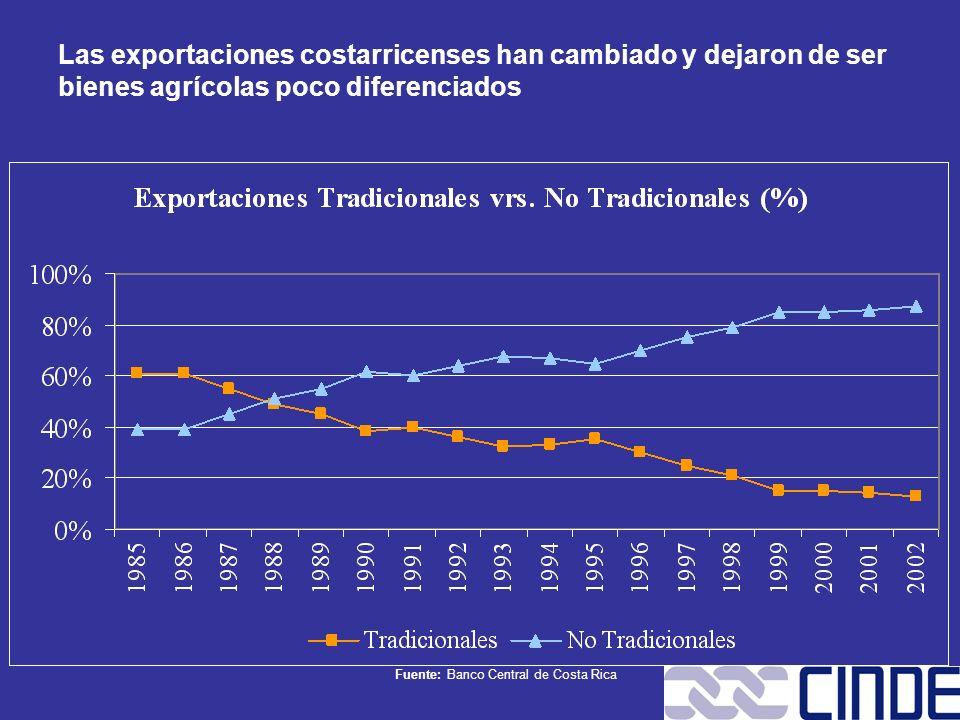 Fuente: Banco Central de Costa Rica Las exportaciones costarricenses han cambiado y dejaron de ser bienes agrícolas poco diferenciados