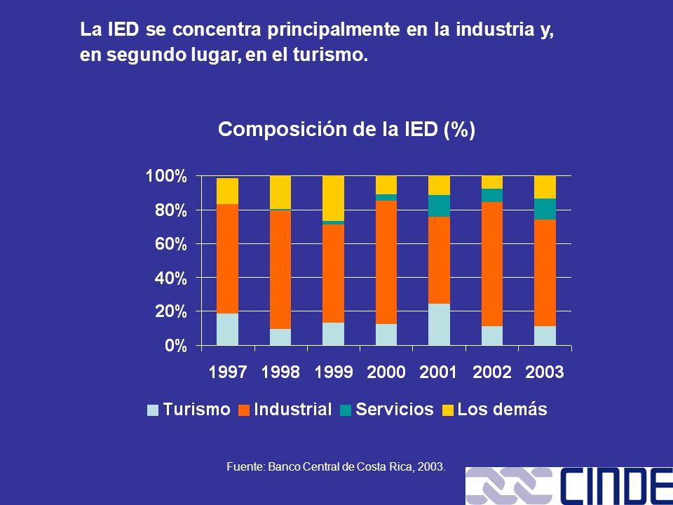 La IED se concentra principalmente en la industria y, en segundo lugar, en el turismo. Fuente: Banco Central de Costa Rica, 2003.