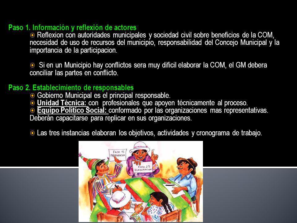 Paso 1. Información y reflexión de actores Reflexion con autoridades municipales y sociedad civil sobre beneficios de la COM, necesidad de uso de recu