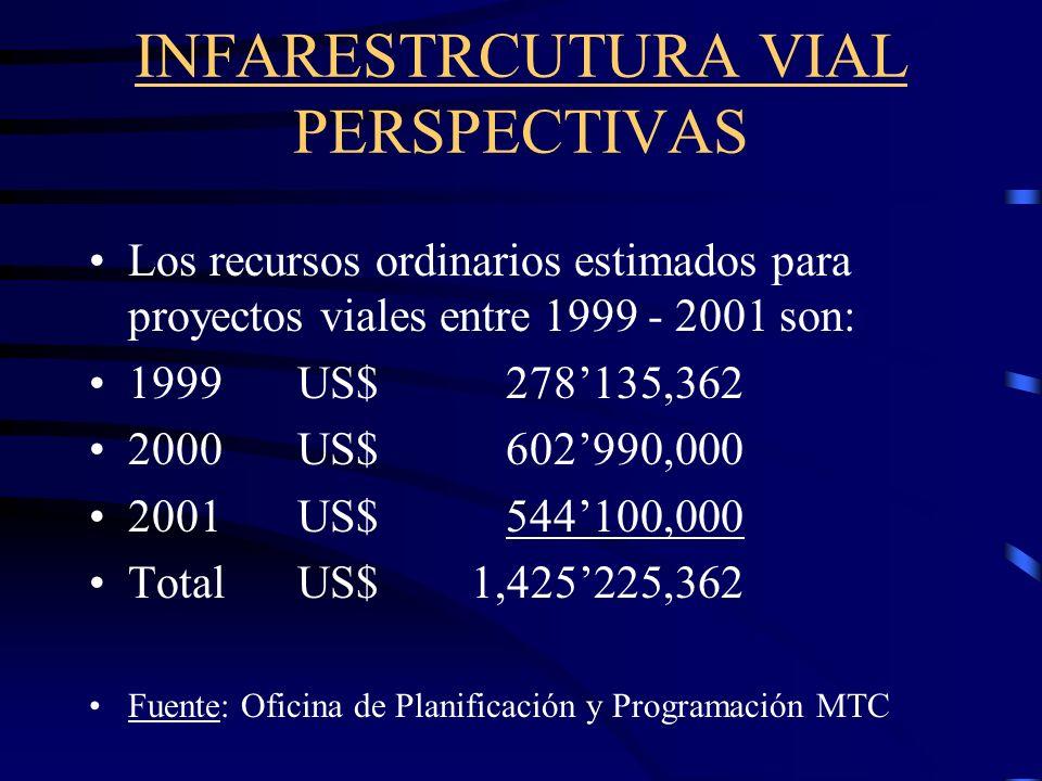 INFARESTRCUTURA VIAL PERSPECTIVAS Los recursos ordinarios estimados para proyectos viales entre 1999 - 2001 son: 1999US$278135,362 2000US$602990,000 2001US$544100,000 TotalUS$ 1,425225,362 Fuente: Oficina de Planificación y Programación MTC