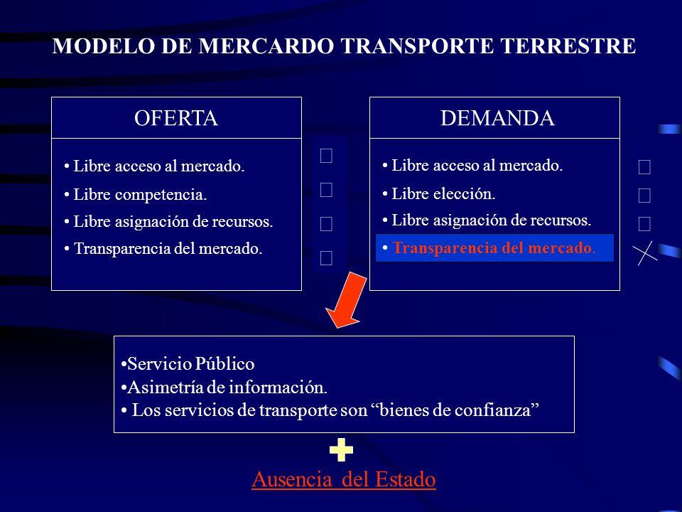 MODELO DE MERCARDO TRANSPORTE TERRESTRE OFERTADEMANDA Libre acceso al mercado.