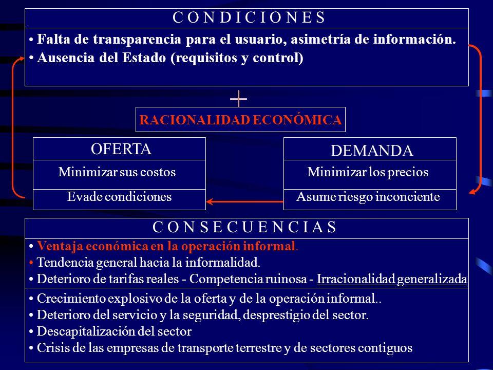 C O N D I C I O N E S Falta de transparencia para el usuario, asimetría de información.
