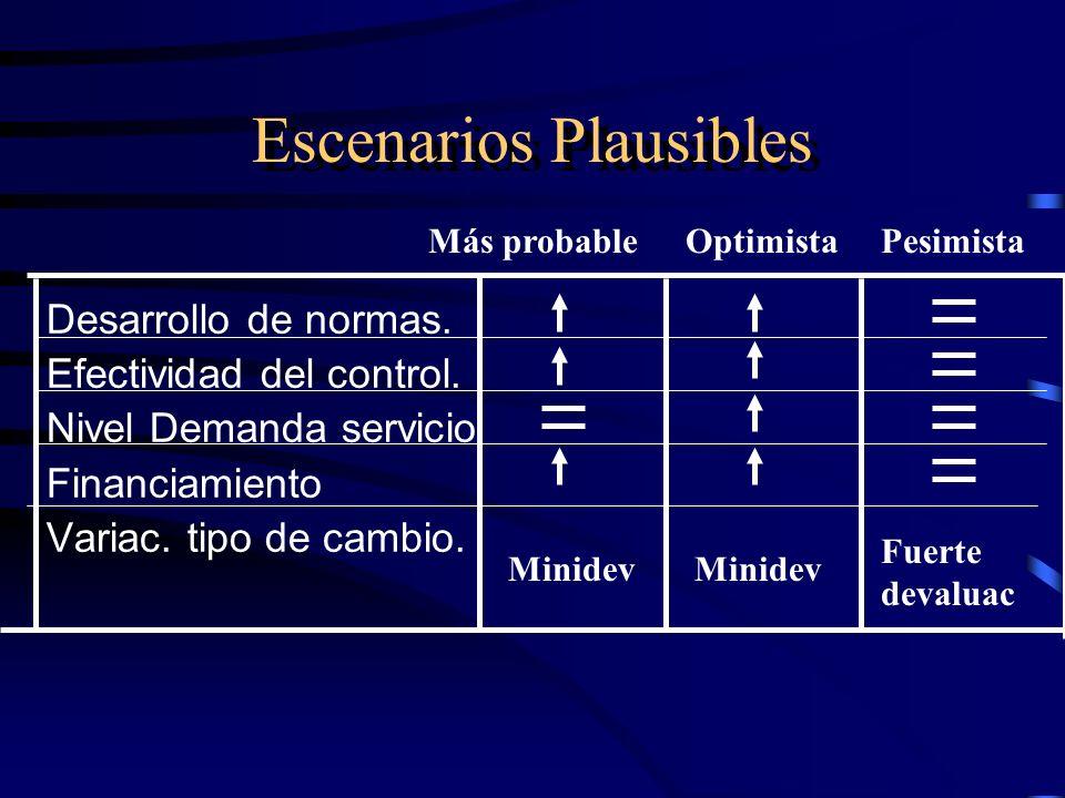 Escenarios Plausibles Desarrollo de normas.Efectividad del control.