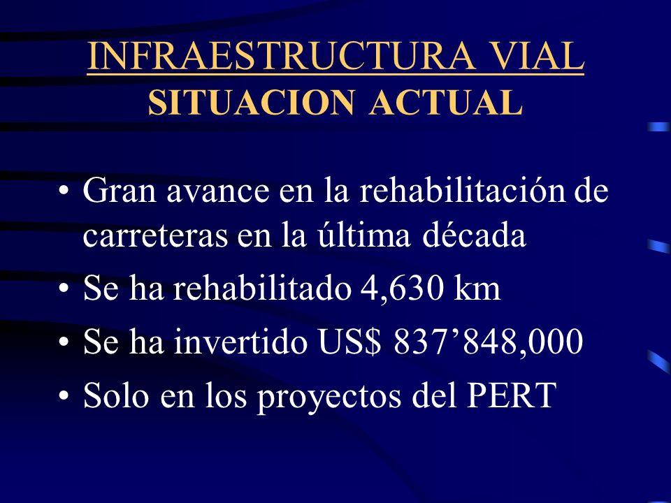 INFRAESTRUCTURA VIAL SITUACION ACTUAL Gran avance en la rehabilitación de carreteras en la última década Se ha rehabilitado 4,630 km Se ha invertido US$ 837848,000 Solo en los proyectos del PERT