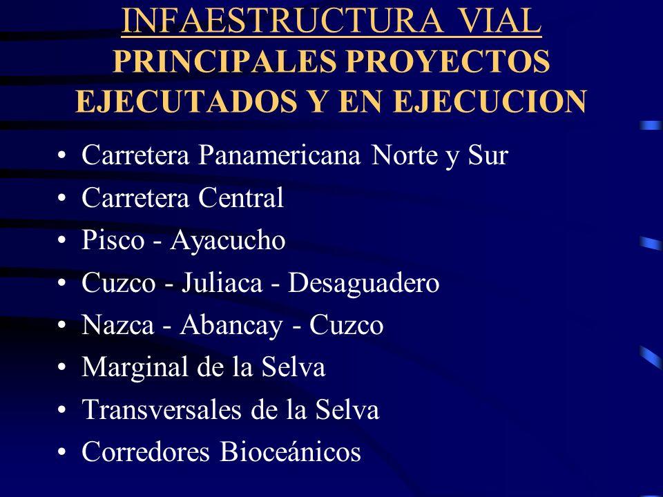 INFAESTRUCTURA VIAL PRINCIPALES PROYECTOS EJECUTADOS Y EN EJECUCION Carretera Panamericana Norte y Sur Carretera Central Pisco - Ayacucho Cuzco - Juliaca - Desaguadero Nazca - Abancay - Cuzco Marginal de la Selva Transversales de la Selva Corredores Bioceánicos