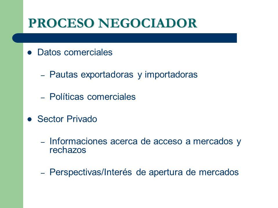 PROCESO NEGOCIADOR Datos comerciales – Pautas exportadoras y importadoras – Políticas comerciales Sector Privado – Informaciones acerca de acceso a me