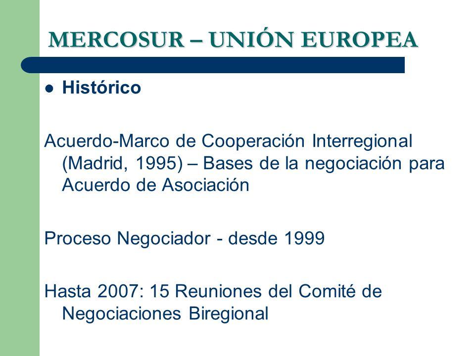 MERCOSUR – UNIÓN EUROPEA Histórico Acuerdo-Marco de Cooperación Interregional (Madrid, 1995) – Bases de la negociación para Acuerdo de Asociación Proc