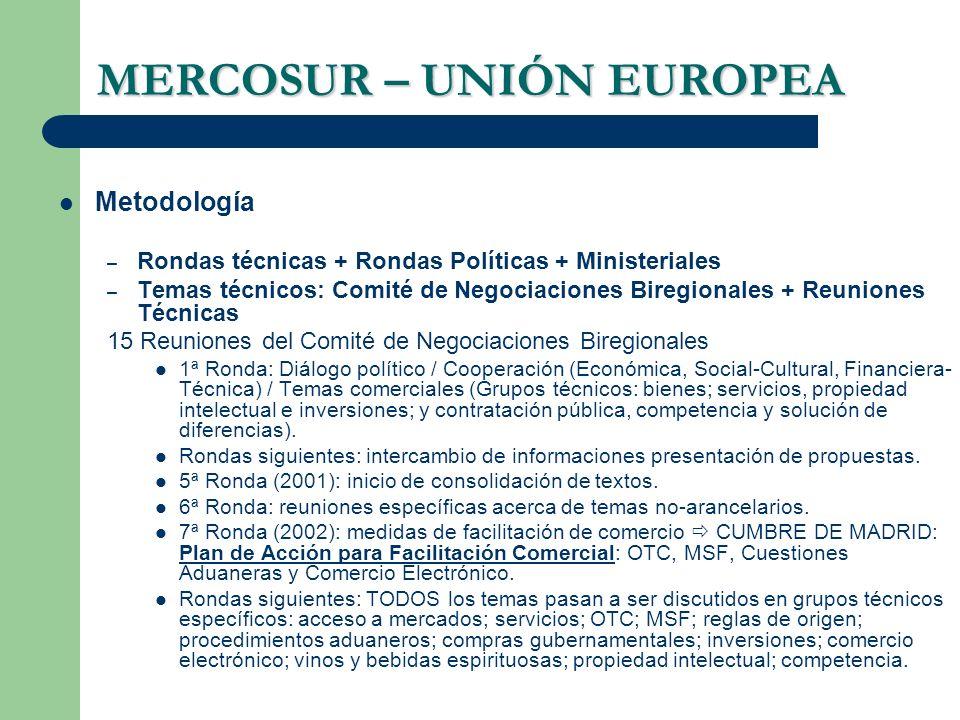 MERCOSUR – UNIÓN EUROPEA Metodología – Rondas técnicas + Rondas Políticas + Ministeriales – Temas técnicos: Comité de Negociaciones Biregionales + Reu
