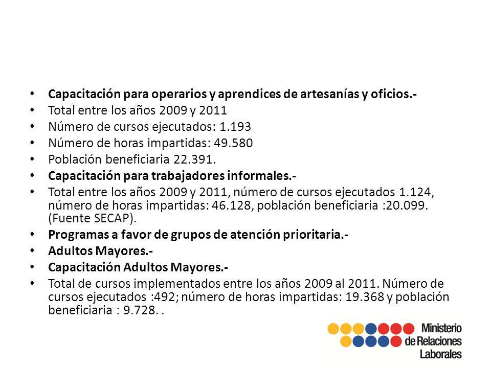 Capacitación para operarios y aprendices de artesanías y oficios.- Total entre los años 2009 y 2011 Número de cursos ejecutados: 1.193 Número de horas impartidas: 49.580 Población beneficiaria 22.391.