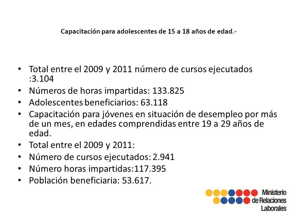 Capacitación para adolescentes de 15 a 18 años de edad.- Total entre el 2009 y 2011 número de cursos ejecutados :3.104 Números de horas impartidas: 133.825 Adolescentes beneficiarios: 63.118 Capacitación para jóvenes en situación de desempleo por más de un mes, en edades comprendidas entre 19 a 29 años de edad.