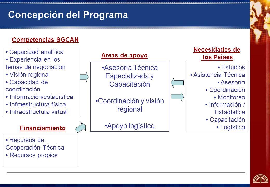 Capacidad analítica Experiencia en los temas de negociación Visión regional Capacidad de coordinación Información/estadística Infraestructura física I