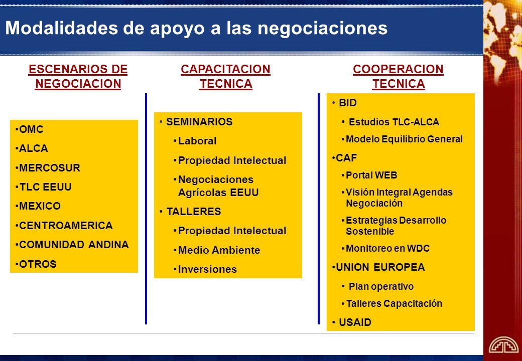 ESCENARIOS DE NEGOCIACION COOPERACION TECNICA CAPACITACION TECNICA OMC ALCA MERCOSUR TLC EEUU MEXICO CENTROAMERICA COMUNIDAD ANDINA OTROS SEMINARIOS L