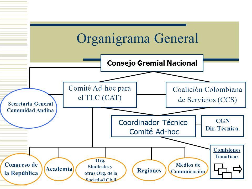 Organigrama General Consejo Gremial Nacional Comité Ad-hoc para el TLC (CAT) Coordinador Técnico Comité Ad-hoc CGN Dir. Técnica. Comisiones Comisiones