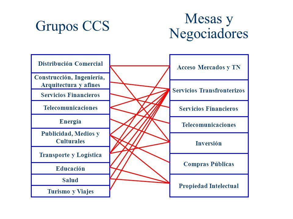 Grupos CCS Distribución Comercial Salud Construcción, Ingeniería, Arquitectura y afines Servicios Financieros Energía Transporte y Logística Publicida
