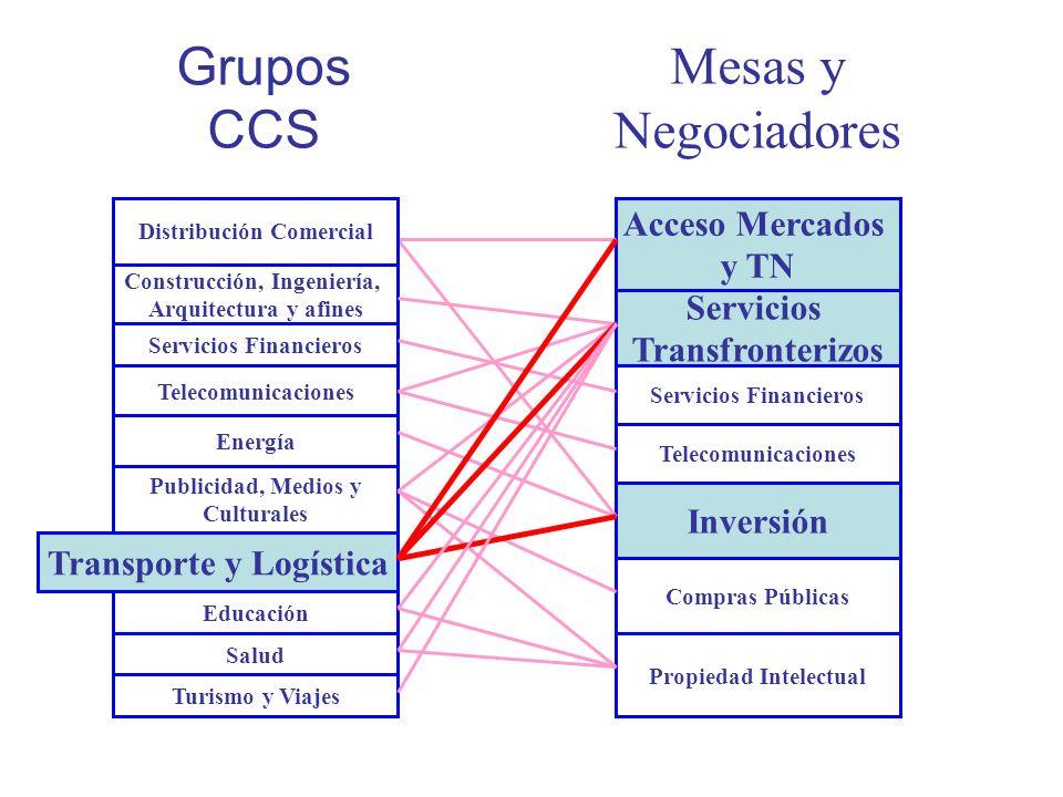 Grupos CCS Salud Construcción, Ingeniería, Arquitectura y afines Servicios Financieros Energía Transporte y Logística Publicidad, Medios y Culturales