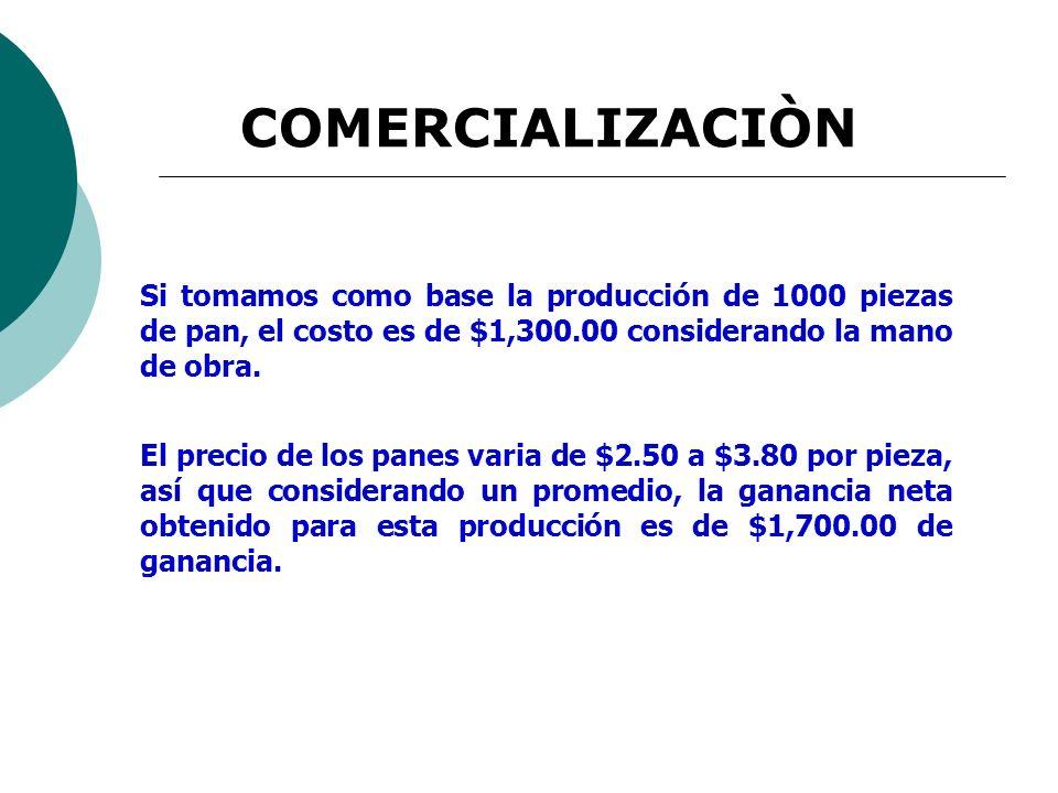 Si tomamos como base la producción de 1000 piezas de pan, el costo es de $1,300.00 considerando la mano de obra. El precio de los panes varia de $2.50