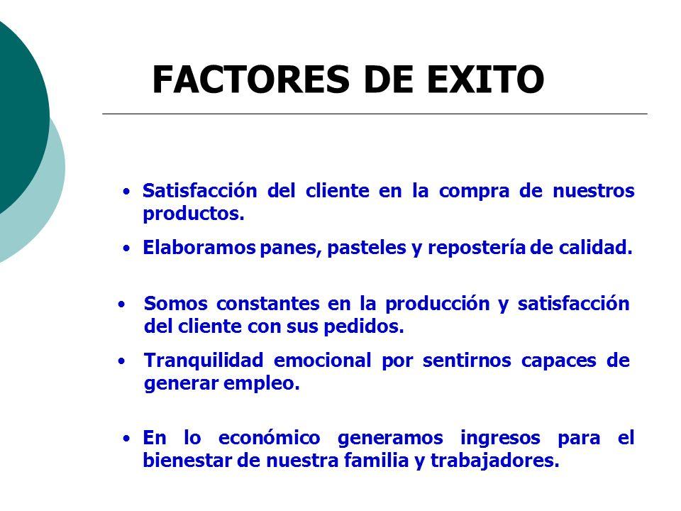 FACTORES DE EXITO En lo económico generamos ingresos para el bienestar de nuestra familia y trabajadores. Satisfacción del cliente en la compra de nue