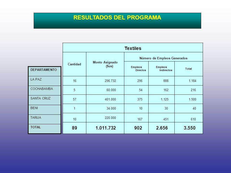 Textiles Cantidad Monto Asignado ($us) Número de Empleos Generados Empleos Directos Empleos Indirectos Total 16 296.732 296 888 1.184 5 60.000 54 162 216 57 401.000 375 1.125 1.500 1 34.000 10 30 40 10 220.000 167 451 610 89 1.011.732 902 2.656 3.550 DEPARTAMENTO LA PAZ COCHABAMBA SANTA CRUZ BENI TARIJA TOTAL RESULTADOS DEL PROGRAMA