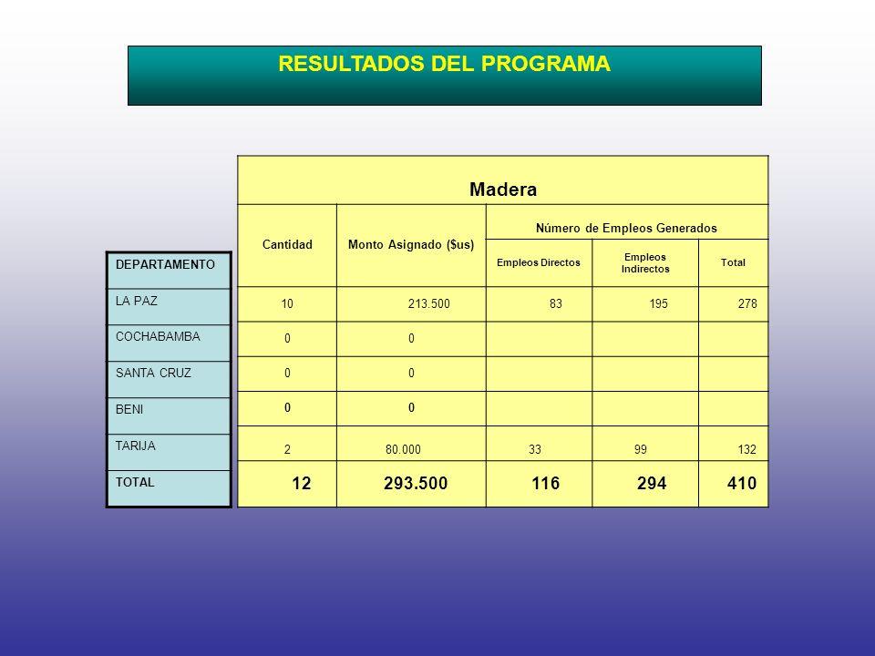Madera CantidadMonto Asignado ($us) Número de Empleos Generados Empleos Directos Empleos Indirectos Total 10 213.500 83 195 278 00 00 00 2 80.000 33 99 132 12 293.500 116 294 410 RESULTADOS DEL PROGRAMA DEPARTAMENTO LA PAZ COCHABAMBA SANTA CRUZ BENI TARIJA TOTAL